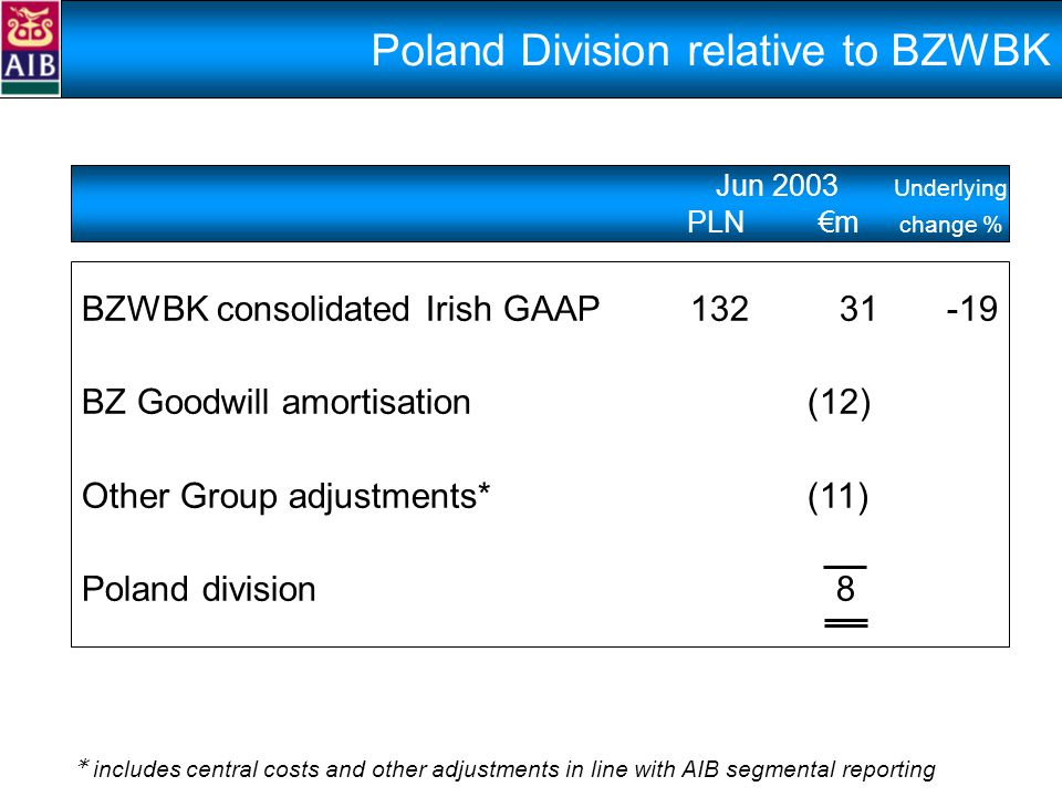 BZWBK consolidated Irish GAAP 13231 -19 BZ Goodwill amortisation (12) Other Group adjustments* (11) Poland division 8 Jun 2003 Underlying PLN €m change % Poland Division relative to BZWBK * includes central costs and other adjustments in line with AIB segmental reporting
