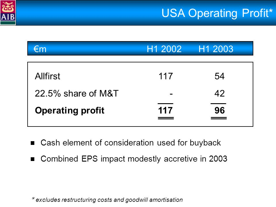 USA Operating Profit* €mH1 2002H1 2003 Allfirst11754 22.5% share of M&T- 42 Operating profit11796 Cash element of consideration used for buyback Combined EPS impact modestly accretive in 2003 * excludes restructuring costs and goodwill amortisation