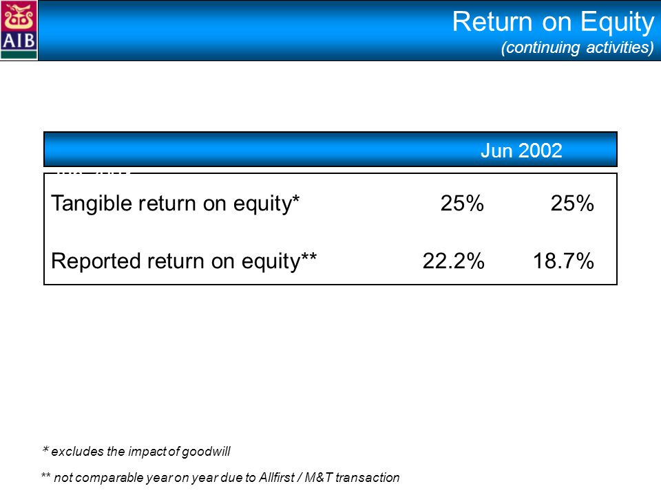 Return on Equity (continuing activities) Tangible return on equity* 25% 25% Reported return on equity** 22.2% 18.7% Jun 2002 Jun 2003 * excludes the impact of goodwill ** not comparable year on year due to Allfirst / M&T transaction