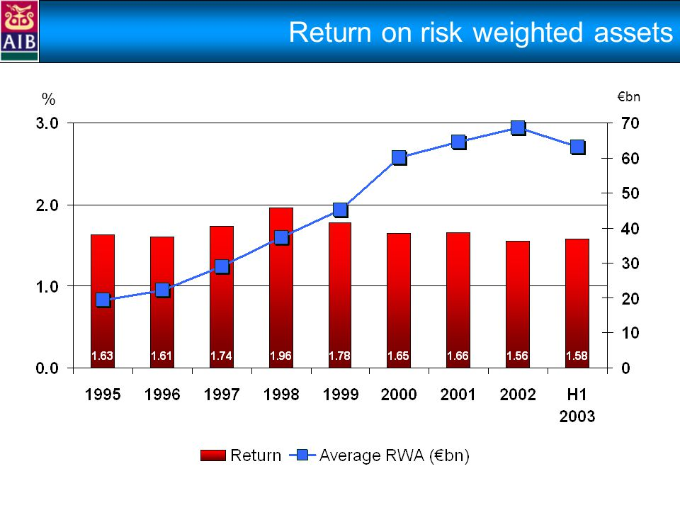 Return on risk weighted assets % €bn