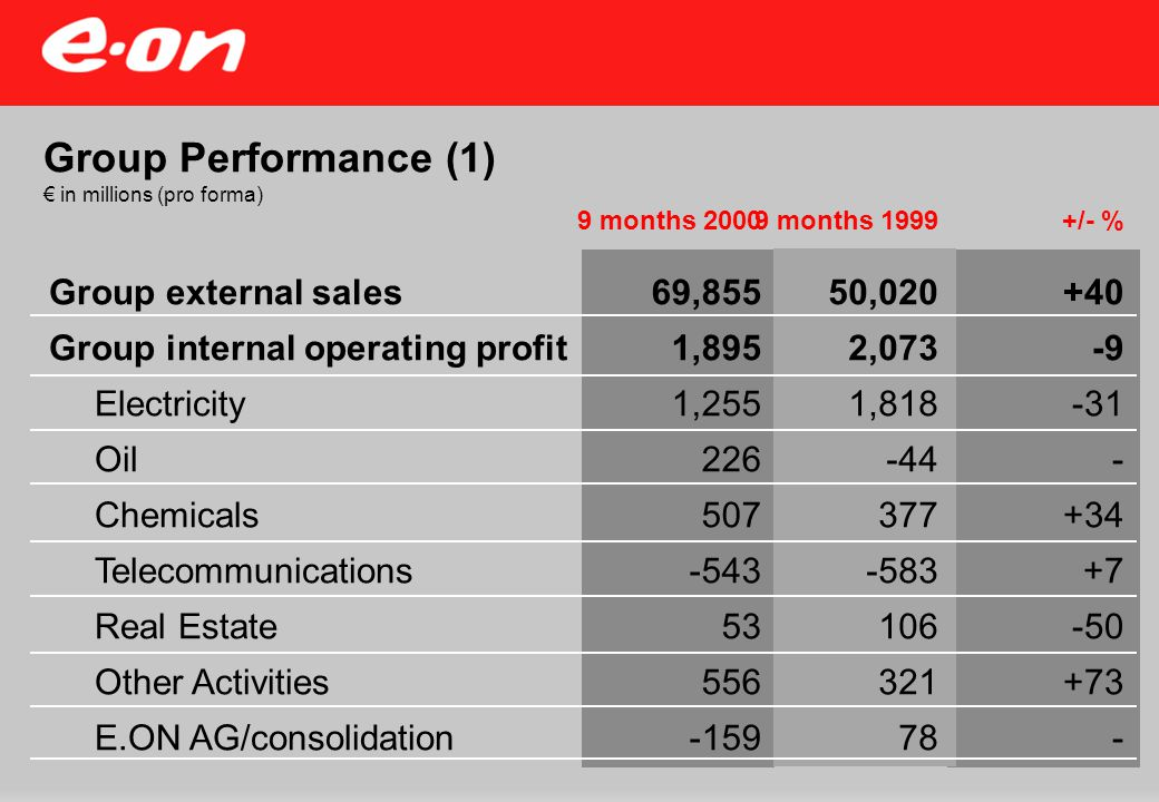 Outlook for full year 2000 Pretax income: up considerably year-on year Group internal operating profit: to show slight improvement on nine-month performance Electricity: preliminary indications of a trend shift in power prices; internal operating profit still markedly below prior year's level Oil: internal operating profit up substantially year-on-year Chemicals: internal operating profit to distinctly exceed previous year's performance Telecommunications: significant startup losses, though at a lower level than in 1999 Real Estate: internal operating profit to surpass 1999 figure Other Activities: internal operating profits expected to be higher - in some cases quite considerably higher - year-on-year