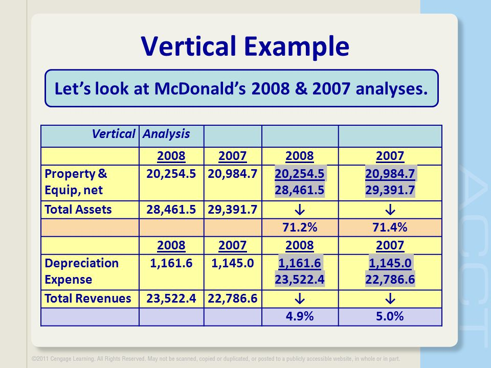Vertical Example Let's look at McDonald's 2008 & 2007 analyses.