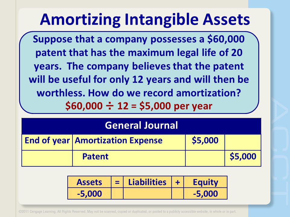 Amortizing Intangible Assets Suppose that a company possesses a $60,000 patent that has the maximum legal life of 20 years.