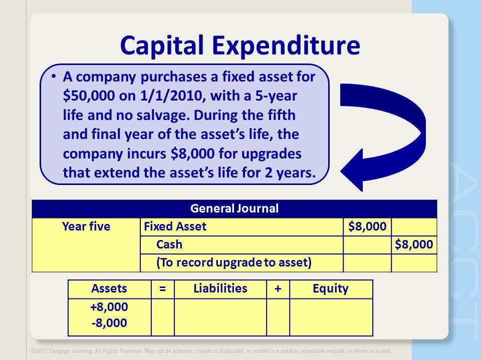 Capital Expenditure A company purchases a fixed asset for $50,000 on 1/1/2010, with a 5-year life and no salvage.