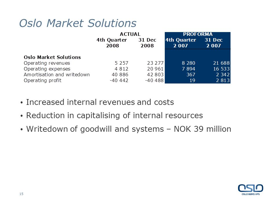 15 Oslo Market Solutions Increased internal revenues and costs Reduction in capitalising of internal resources Writedown of goodwill and systems – NOK 39 million