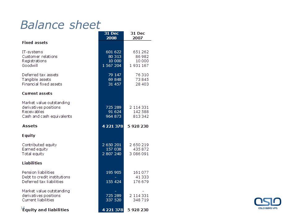 16 Balance sheet