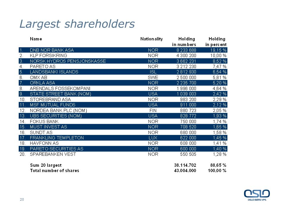 20 Largest shareholders