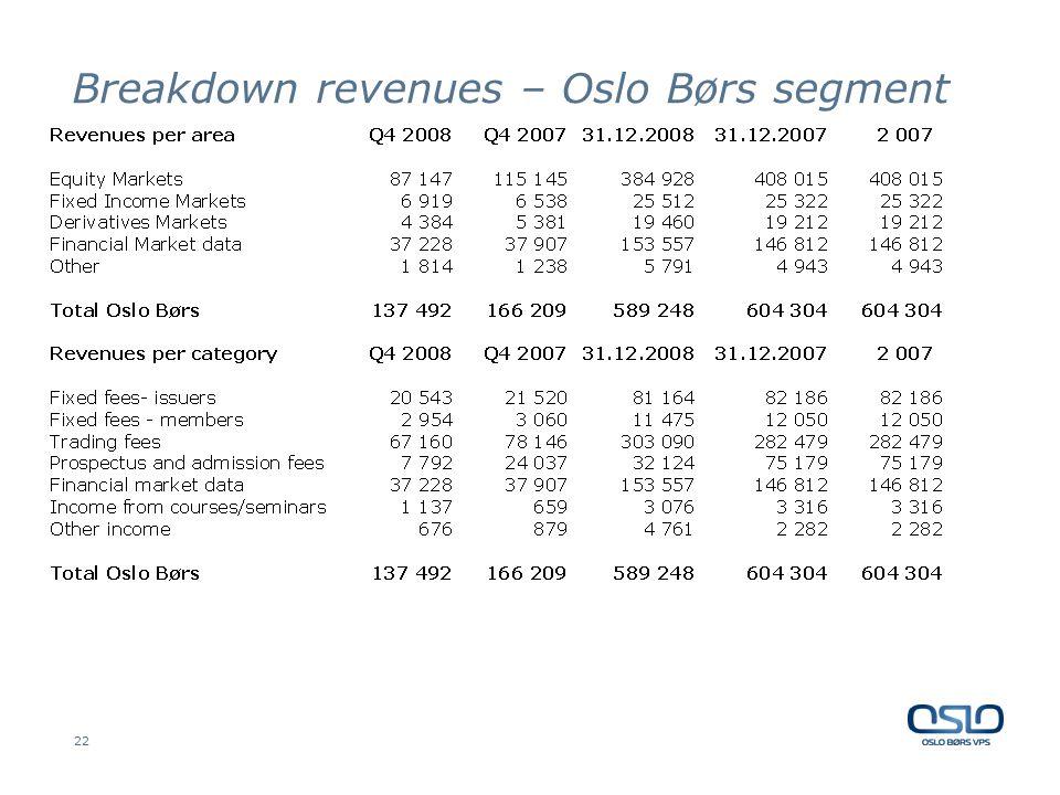 22 Breakdown revenues – Oslo Børs segment