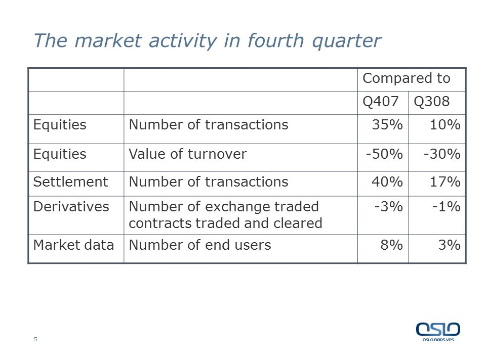 5 The market activity in fourth quarter Compared to Q407Q308 EquitiesNumber of transactions35%10% EquitiesValue of turnover-50%-30% SettlementNumber o
