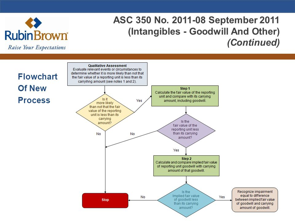 ASC 350 No. 2011-08 September 2011 (Intangibles - Goodwill And Other) (Continued) Flowchart Of New Process