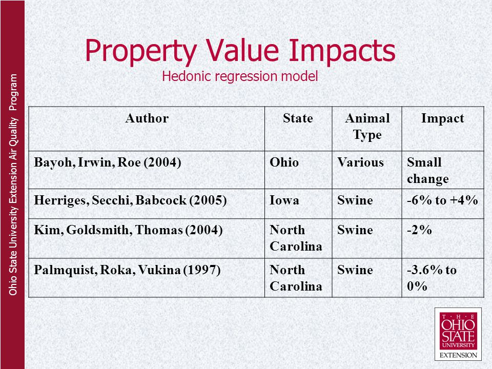 Ohio State University Extension Air Quality Program Property Value Impacts Hedonic regression model AuthorStateAnimal Type Impact Bayoh, Irwin, Roe (2004)OhioVariousSmall change Herriges, Secchi, Babcock (2005)IowaSwine-6% to +4% Kim, Goldsmith, Thomas (2004)North Carolina Swine-2% Palmquist, Roka, Vukina (1997)North Carolina Swine-3.6% to 0%