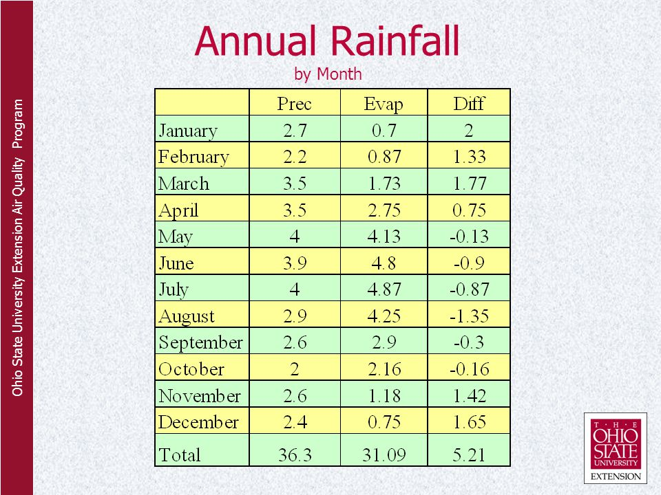 Ohio State University Extension Air Quality Program Annual Rainfall by Month