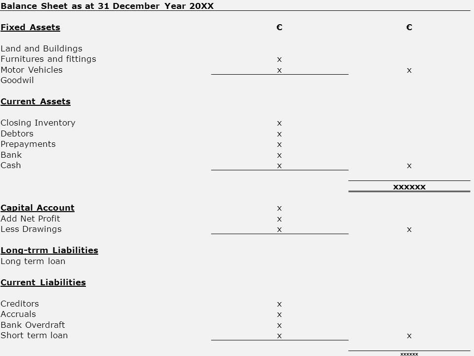 Balance Sheet as at 31 December Year 20XX Fixed Assets€€ Land and Buildings Furnitures and fittingsx Motor Vehiclesxx Goodwil Current Assets Closing Inventoryx Debtorsx Prepaymentsx Bankx Cashxx xxxxxx Capital Accountx Add Net Profitx Less Drawingsxx Long-trrm Liabilities Long term loan Current Liabilities Creditorsx Accrualsx Bank Overdraftx Short term loanxx xxxxxx