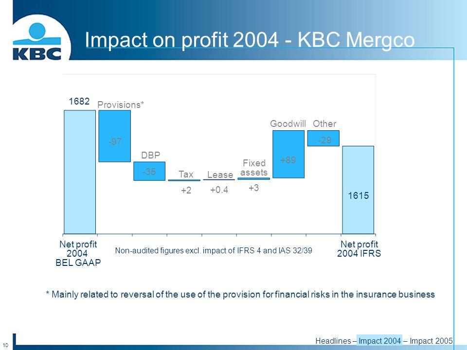 10 -35 +2 +0.4 +3 +89 -29 Net profit 2004 BEL GAAP Net profit 2004 IFRS Impact on profit 2004 - KBC Mergco Non-audited figures excl.