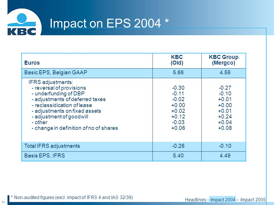 11 Impact on EPS 2004 * Euros KBC (Old) KBC Group (Mergco) Basic EPS, Belgian GAAP5.664.59 IFRS adjustments: - reversal of provisions - underfunding of DBP - adjustments of deferred taxes - reclassidication of lease - adjustments on fixed assets - adjustment of goodwill - other - change in definition of no of shares -0.30 -0.11 -0.02 +0.00 +0.02 +0.12 -0.03 +0.06 -0.27 -0.10 +0.01 +0.00 +0.01 +0.24 +0.04 +0.08 Total IFRS adjustments-0.26-0.10 Basis EPS, IFRS5.404.49 * Non-audited figures (excl.
