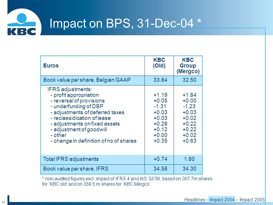13 Headlines – Impact 2004 – Impact 2005 Impact on BPS, 31-Dec-04 * Euros KBC (Old) KBC Group (Mergco) Book value per share, Belgian GAAP33.8432.50 IFRS adjustments: - profit appropriation - reversal of provisions - underfunding of DBP - adjustments of deferred taxes - reclassidication of lease - adjustments on fixed assets - adjustment of goodwill - other - change in definition of no of shares +1.19 +0.05 -1.31 +0.03 +0.03 +0.28 +0.12 +0.00 +0.35 +1.84 +0.00 -1.23 +0.03 +0.02 +0.22 +0.22 +0.02 +0.63 Total IFRS adjustments+0.741.80 Book value per share, IFRS34.5834.30 * non-audited figures excl.