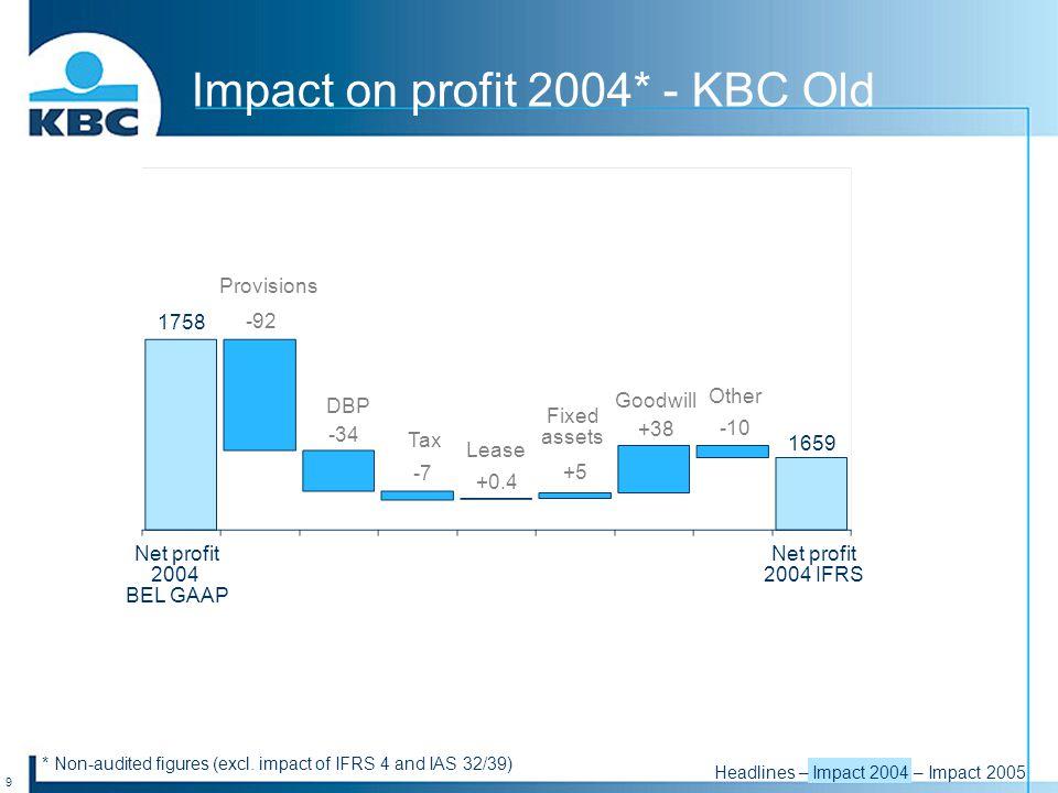 9 -34 -7 +0.4 +5 +38 -10 Net profit 2004 BEL GAAP Net profit 2004 IFRS Impact on profit 2004* - KBC Old * Non-audited figures (excl.
