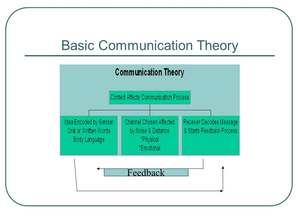 Basic Communication Theory Feedback