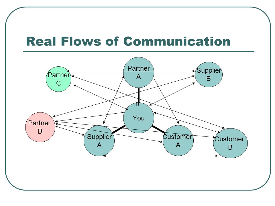 Real Flows of Communication You Partner A Customer A Supplier A Partner B n Partner C Supplier B Customer B