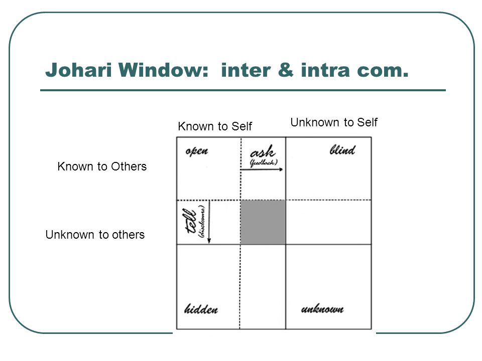 Johari Window: inter & intra com. Known to Self Unknown to Self Known to Others Unknown to others