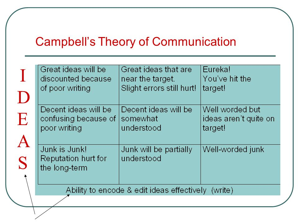 Campbell's Theory of Communication IDEASIDEAS