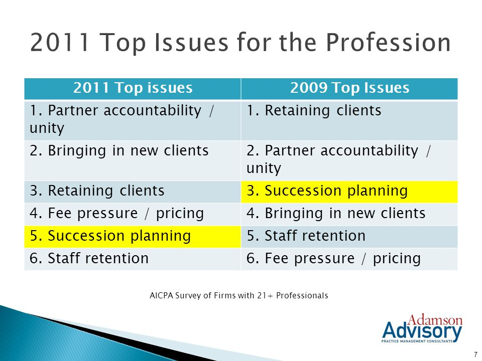  62% of multi-owner firms expect succession planning to be a significant issue in the next five years.