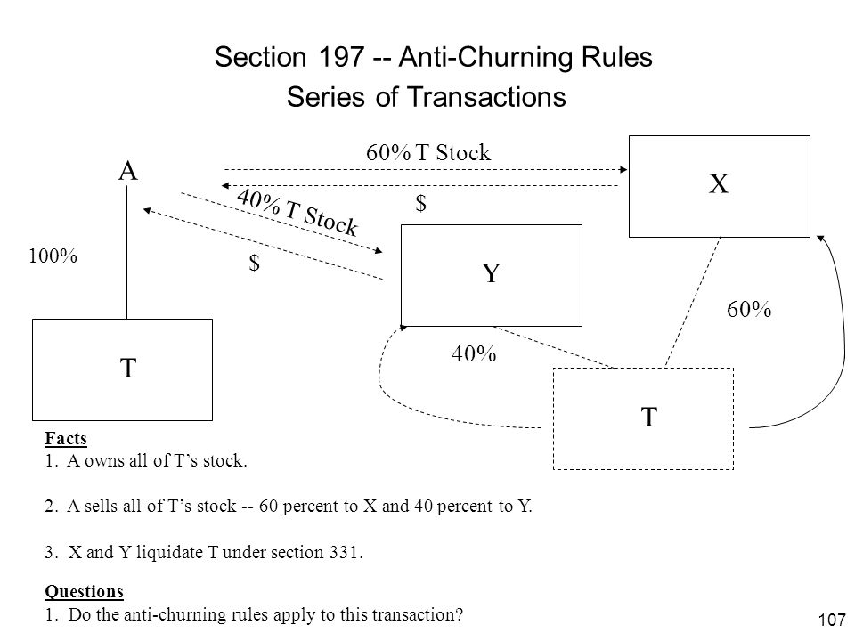 107 Section 197 -- Anti-Churning Rules Series of Transactions T A $ 100% 60% T Stock Facts 1. A owns all of T's stock. 2. A sells all of T's stock --