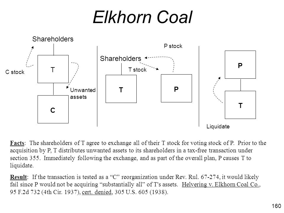 160 Elkhorn Coal Facts: The shareholders of T agree to exchange all of their T stock for voting stock of P. Prior to the acquisition by P, T distribut