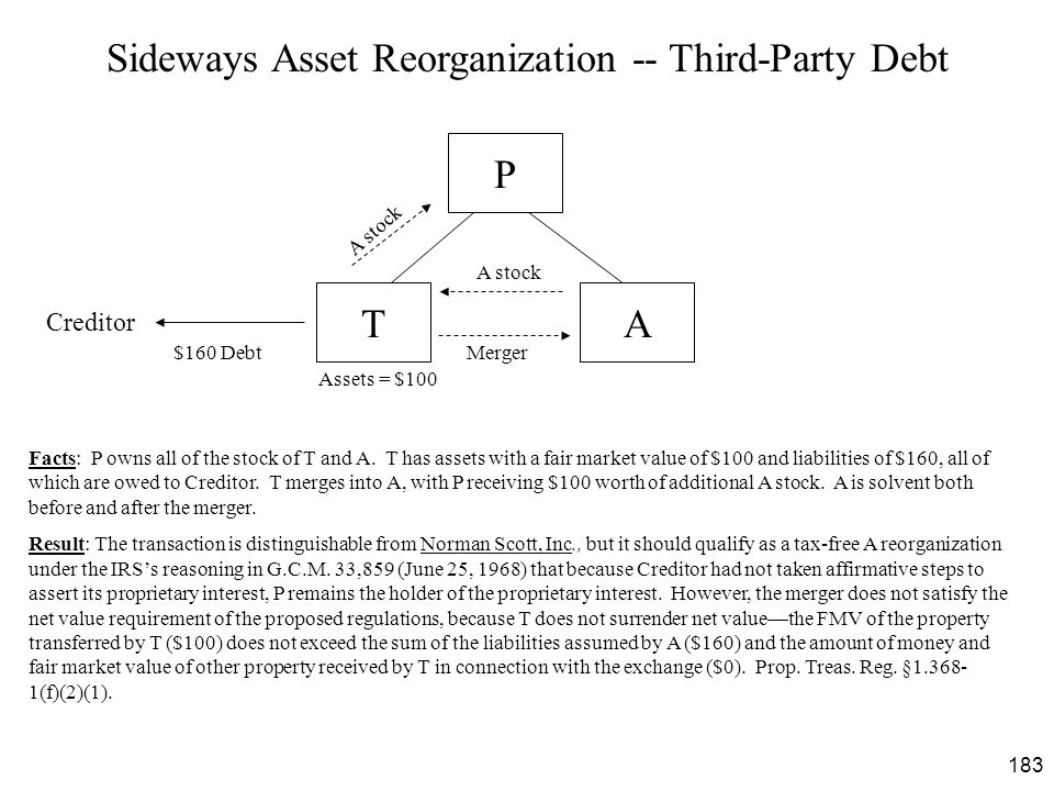 183 Sideways Asset Reorganization -- Third-Party Debt T $160 Debt Merger Facts: P owns all of the stock of T and A. T has assets with a fair market va