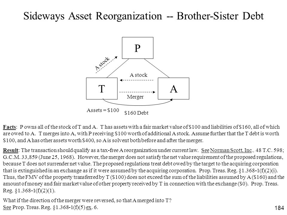 184 Sideways Asset Reorganization -- Brother-Sister Debt T $160 Debt Merger Facts: P owns all of the stock of T and A. T has assets with a fair market
