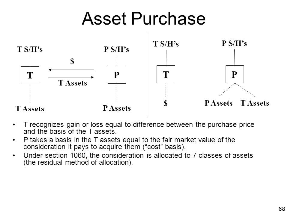 68 Asset Purchase T $ T Assets P S/H'sT S/H's T Assets P Assets T S/H's P S/H's P AssetsT Assets P PT $ T recognizes gain or loss equal to difference