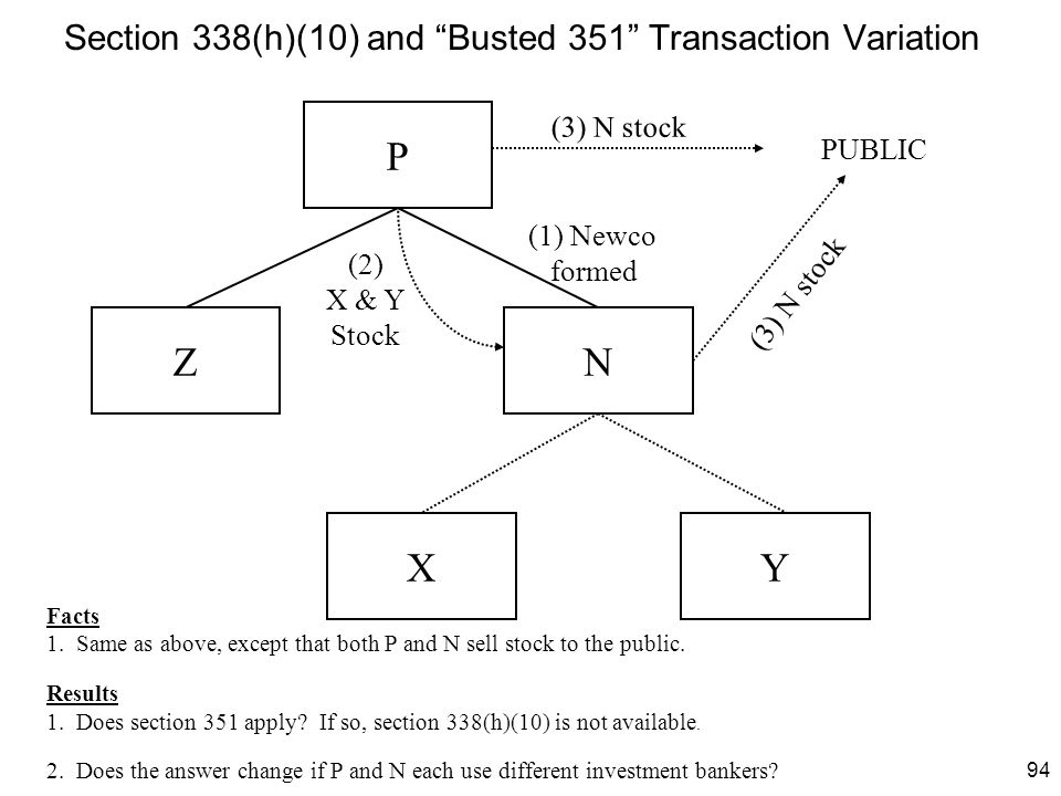 """94 Section 338(h)(10) and """"Busted 351"""" Transaction Variation P Z XY N PUBLIC (1) Newco formed (2) X & Y Stock (3) N stock Facts 1. Same as above, exce"""
