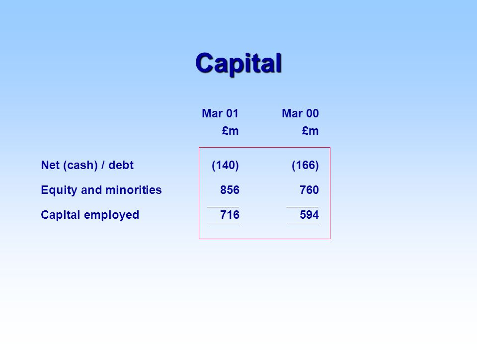 Capital Mar 01Mar 00£m Net (cash) / debt (140)(166) Equity and minorities856 760 Capital employed716 594