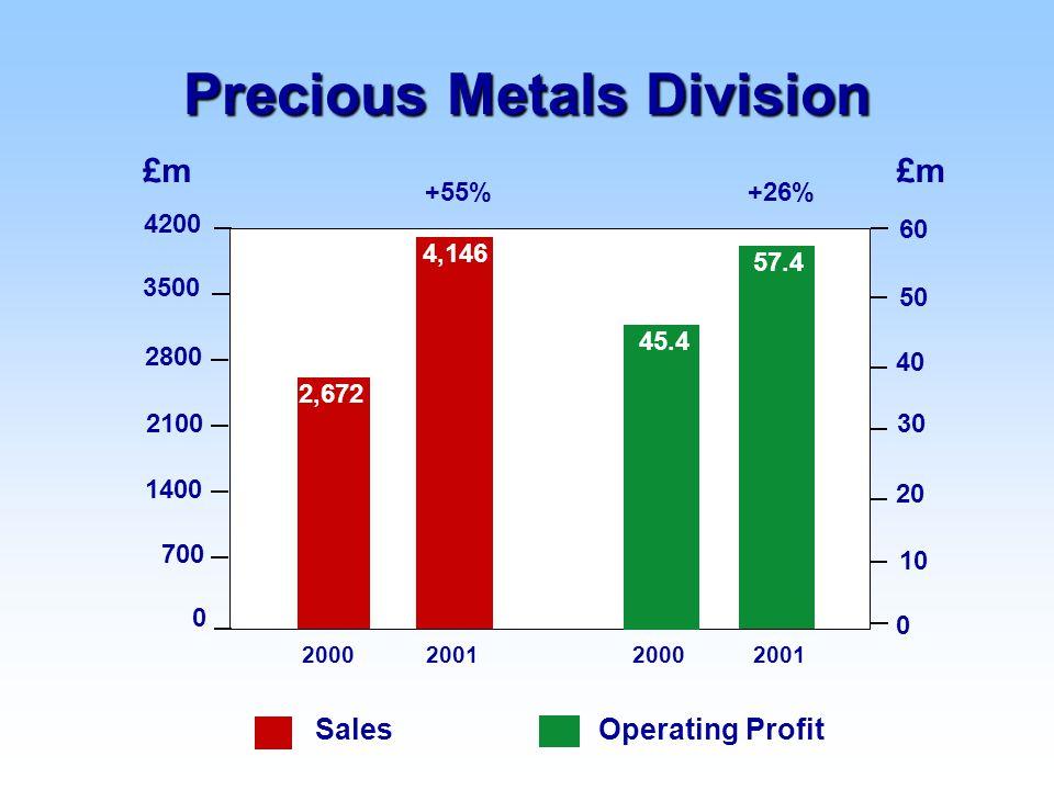 Operating ProfitSales +26%+55% 2000200120002001 £m 0 1400 2100 2800 3500 700 4200 0 10 20 30 50 60 40 Precious Metals Division 2,672 45.4 4,146 57.4