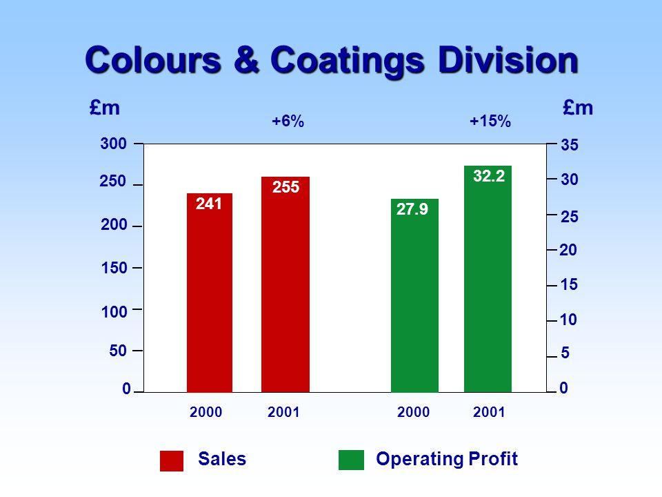 +15%+6% 2000200120002001 £m 0 100 150 200 250 50 300 Operating ProfitSales 0 5 10 15 25 30 20 35 Colours & Coatings Division 241 27.9 255 32.2