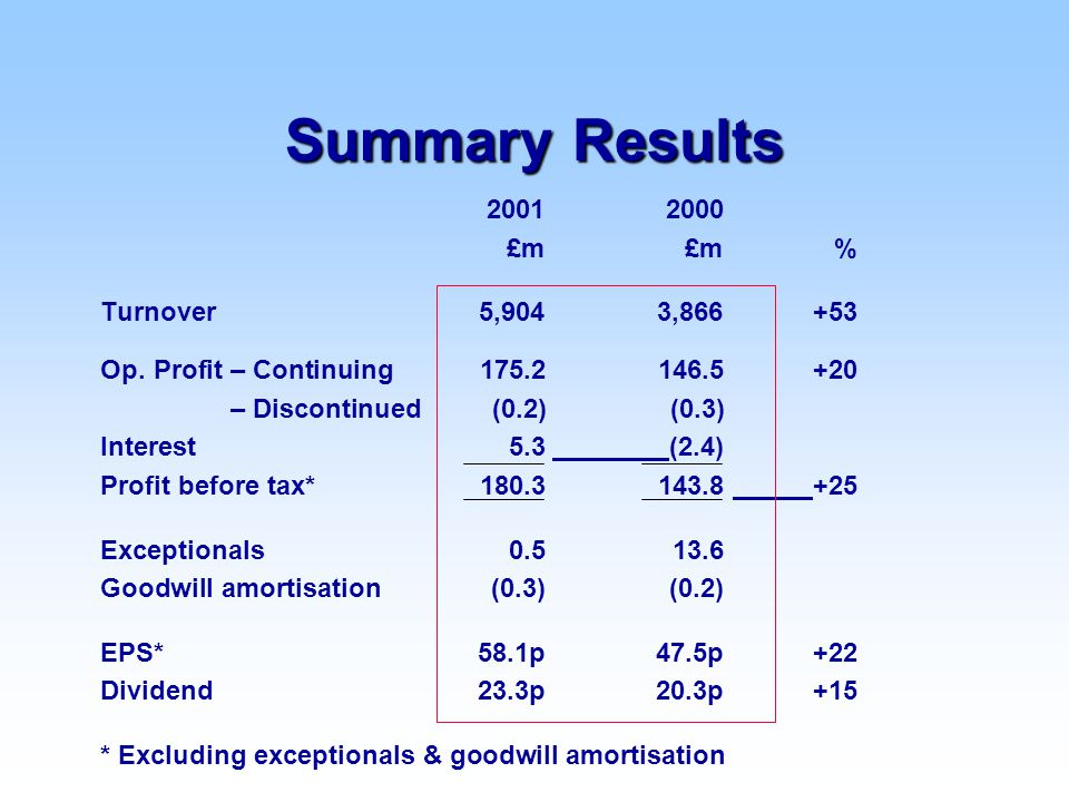 Summary Results 20012000 £m£m% Turnover 5,904 3,866+53 Op.