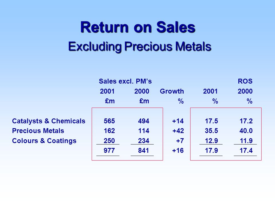 ROS 20012000 % 17.517.2 35.540.0 12.911.9 17.917.4 Return on Sales Excluding Precious Metals Sales excl.
