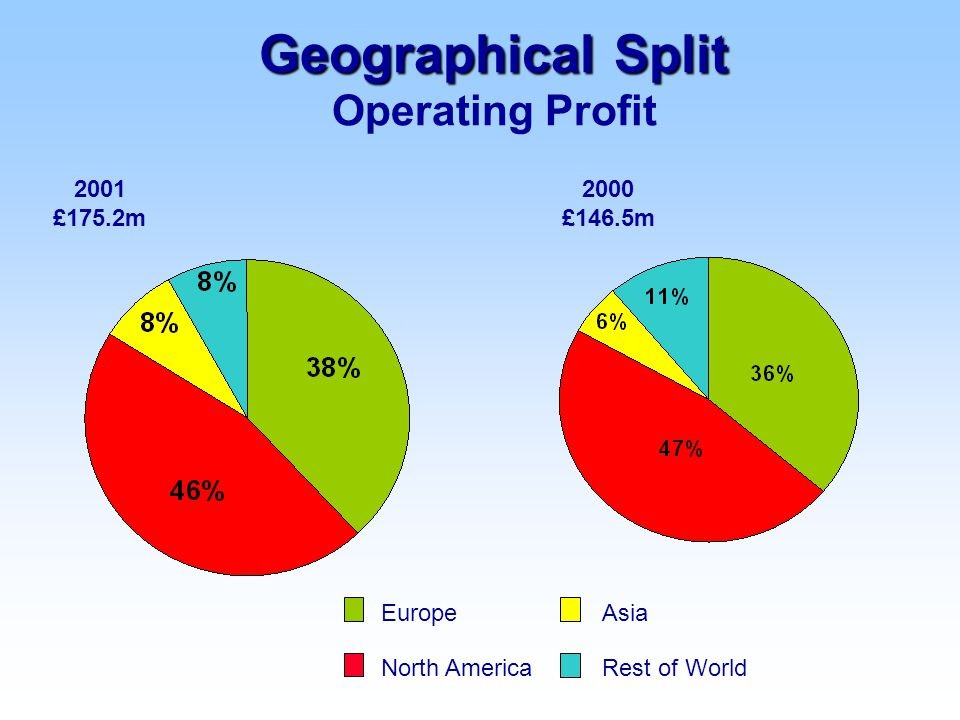 2000 £146.5m 2001 £175.2m Europe Rest of World Asia North America Geographical Split Geographical Split Operating Profit