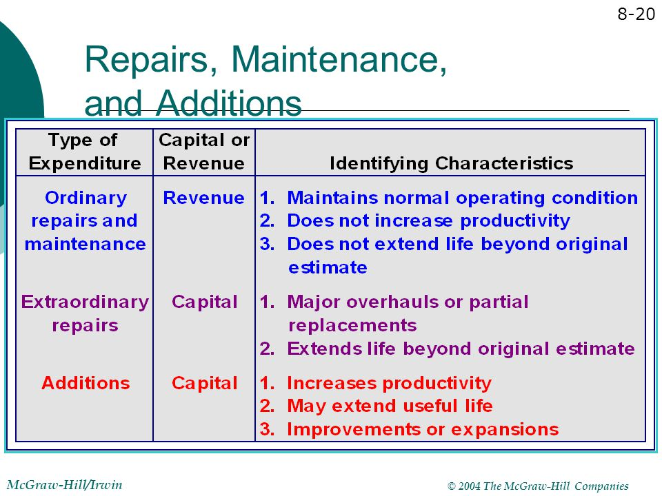 © 2004 The McGraw-Hill Companies McGraw-Hill/Irwin 8-20 Repairs, Maintenance, and Additions