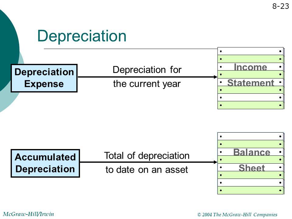 © 2004 The McGraw-Hill Companies McGraw-Hill/Irwin 8-23 Depreciation Depreciation Expense Income Statement Balance Sheet Accumulated Depreciation Depr