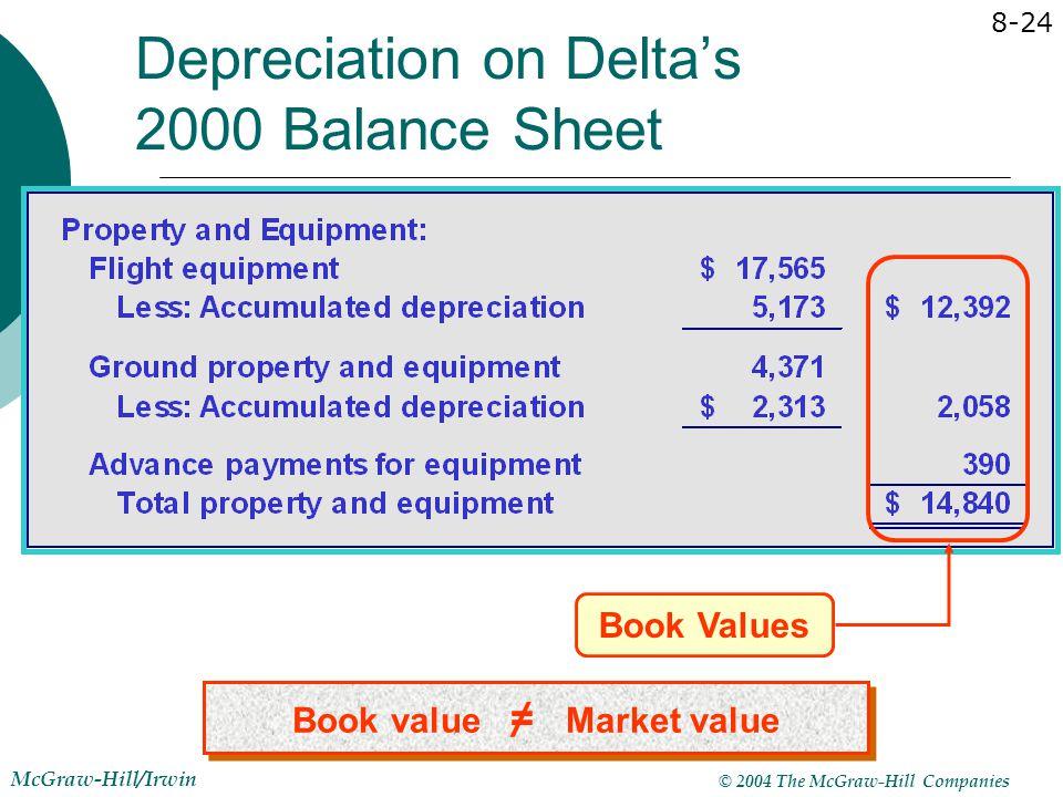 © 2004 The McGraw-Hill Companies McGraw-Hill/Irwin 8-24 Book Values Depreciation on Delta's 2000 Balance Sheet Book value = Market value /
