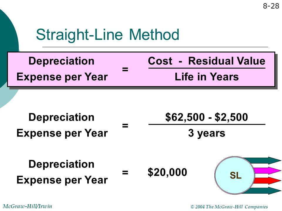 © 2004 The McGraw-Hill Companies McGraw-Hill/Irwin 8-28 Depreciation Expense per Year = Depreciation Expense per Year = $20,000 $62,500 - $2,500 3 yea