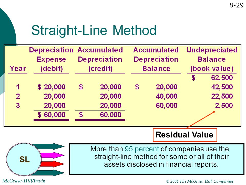 © 2004 The McGraw-Hill Companies McGraw-Hill/Irwin 8-29 Residual Value Straight-Line Method SL More than 95 percent of companies use the straight-line