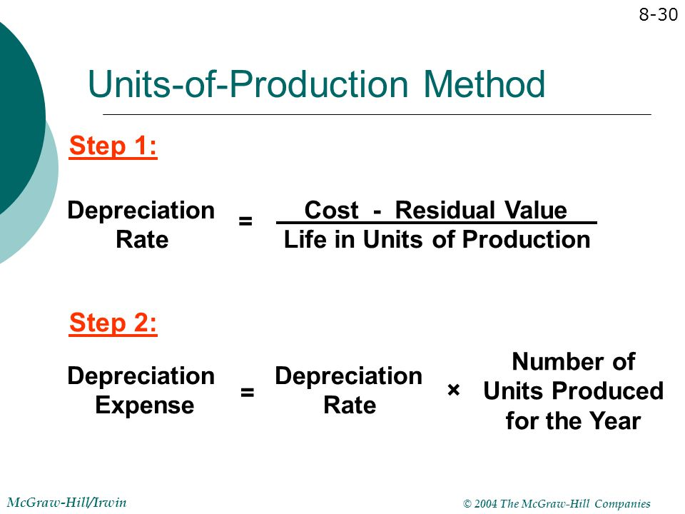 © 2004 The McGraw-Hill Companies McGraw-Hill/Irwin 8-30 Units-of-Production Method Depreciation Rate = Cost - Residual Value Life in Units of Producti
