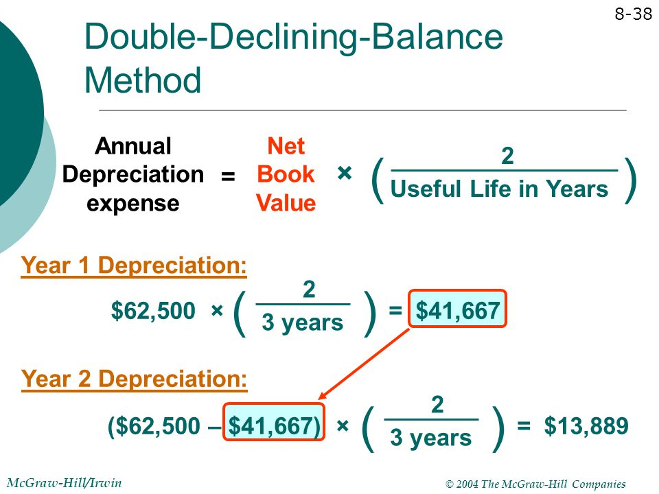 © 2004 The McGraw-Hill Companies McGraw-Hill/Irwin 8-38 Annual Depreciation expense Net Book Value () Useful Life in Years 2 = × () $62,500 × 3 years