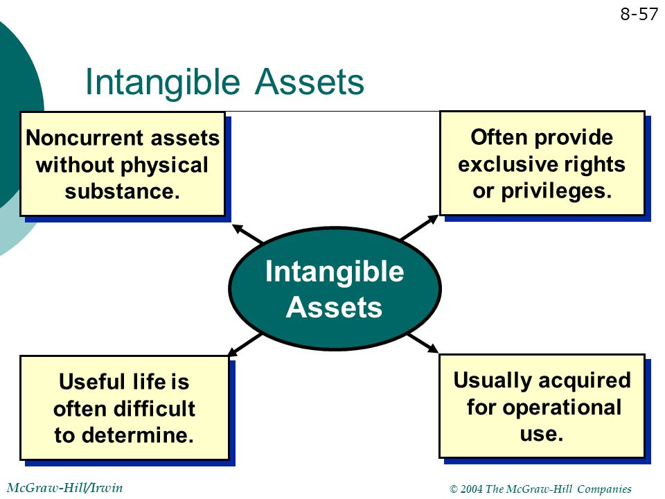© 2004 The McGraw-Hill Companies McGraw-Hill/Irwin 8-57 Intangible Assets Noncurrent assets without physical substance. Useful life is often difficult