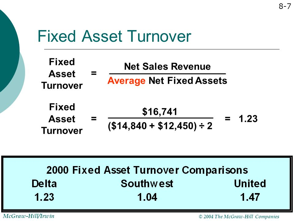 © 2004 The McGraw-Hill Companies McGraw-Hill/Irwin 8-7 Fixed Asset Turnover $16,741 ($14,840 + $12,450) ÷ 2 == 1.23 Fixed Asset Turnover Net Sales Rev