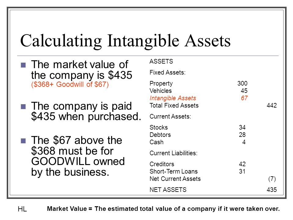 Calculating Intangible Assets The market value of the company is $435 ($368+ Goodwill of $67) The company is paid $435 when purchased. The $67 above t