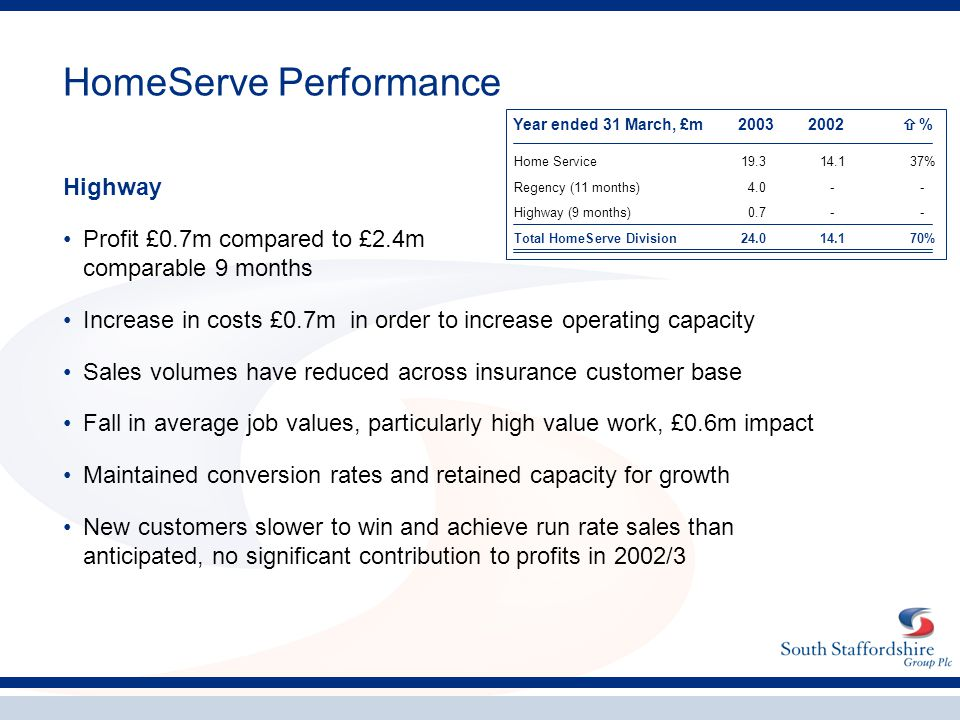 HomeServe Performance Highway Profit £0.7m compared to £2.4m comparable 9 months Increase in costs £0.7m in order to increase operating capacity Sales
