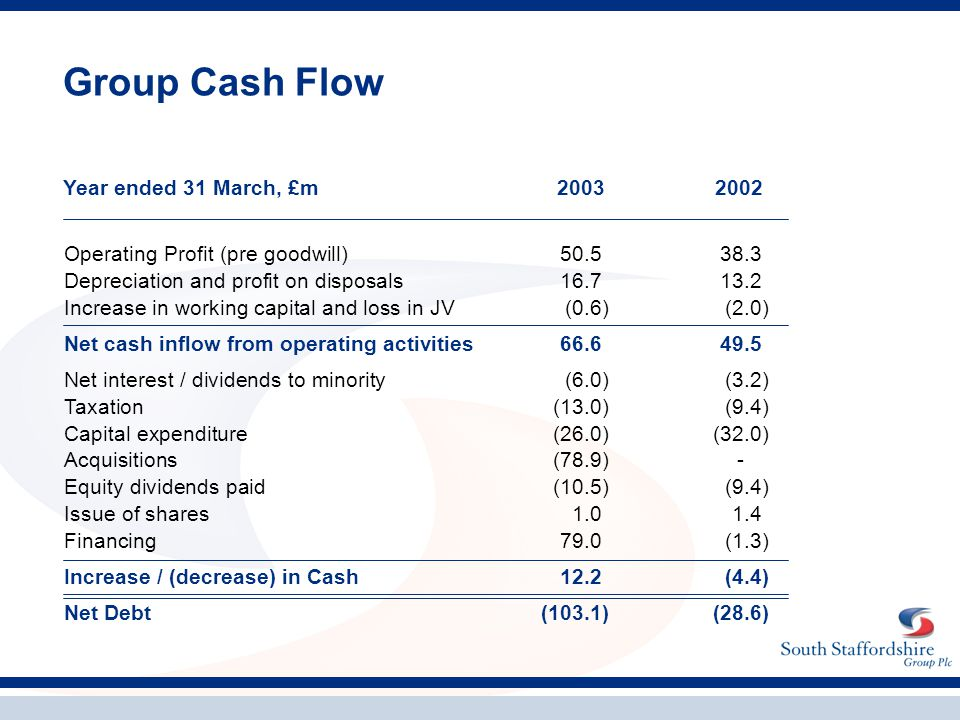 Group Cash Flow Operating Profit (pre goodwill)50.538.3 Depreciation and profit on disposals16.713.2 Increase in working capital and loss in JV(0.6)(2.0) Net cash inflow from operating activities66.649.5 Net interest / dividends to minority(6.0)(3.2) Taxation(13.0)(9.4) Capital expenditure(26.0)(32.0) Acquisitions(78.9)- Equity dividends paid(10.5)(9.4) Issue of shares1.01.4 Financing79.0(1.3) Increase / (decrease) in Cash12.2(4.4) Net Debt(103.1)(28.6) Year ended 31 March, £m20032002